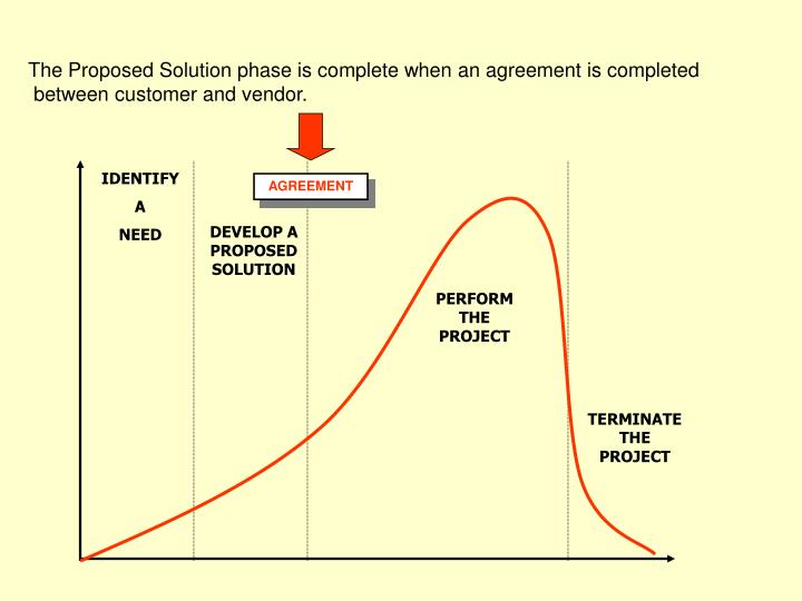 The Proposed Solution phase is complete when an agreement is completed