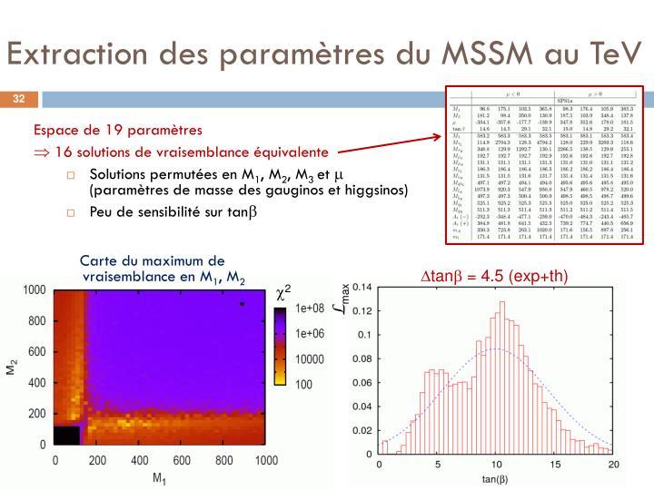 Extraction des paramètres du MSSM au TeV