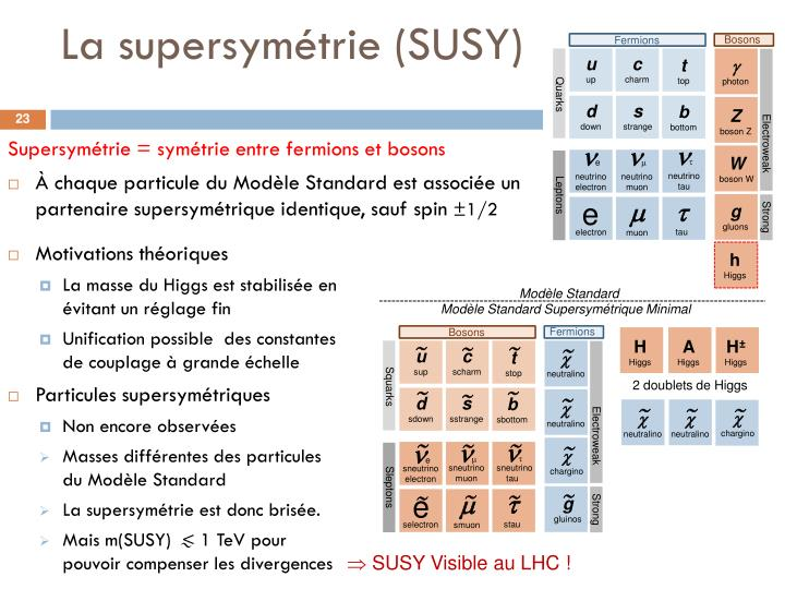 La supersymétrie (SUSY)