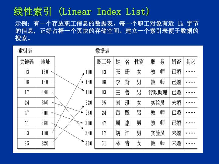 Linear index list