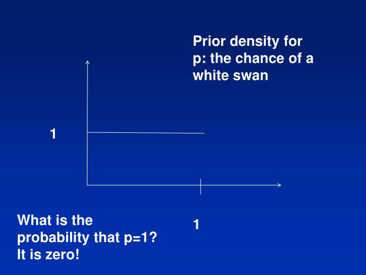 Prior density for p: the chance of a white swan