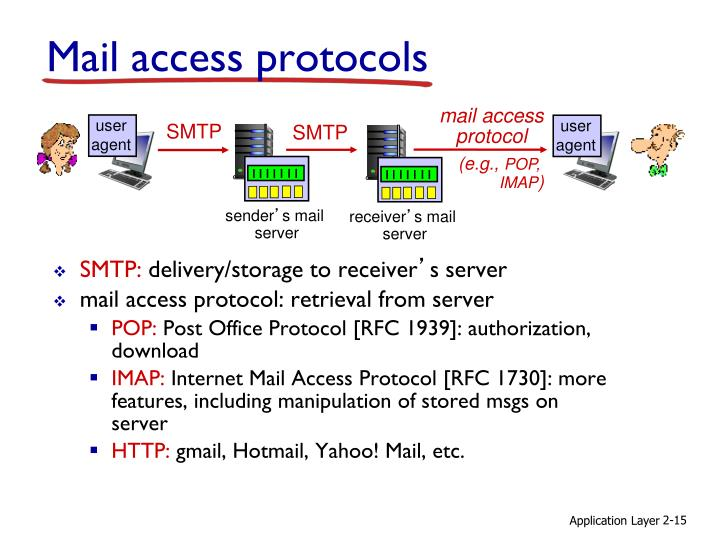 SMTP: