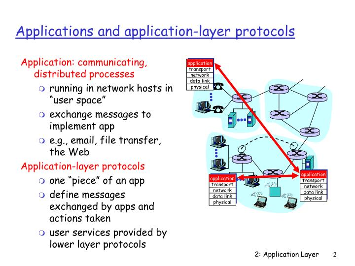 Applications and application layer protocols
