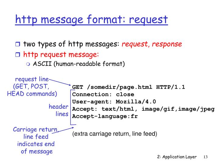 http message format: request