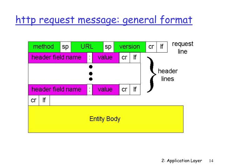 http request message: general format