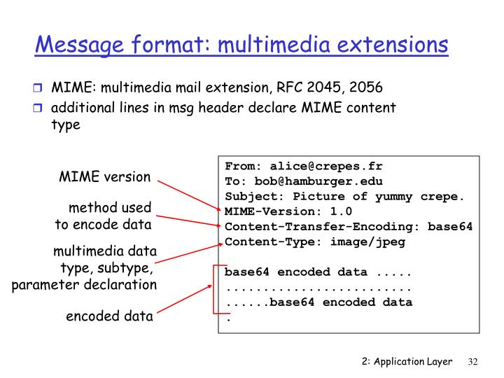 MIME: multimedia mail extension, RFC 2045, 2056