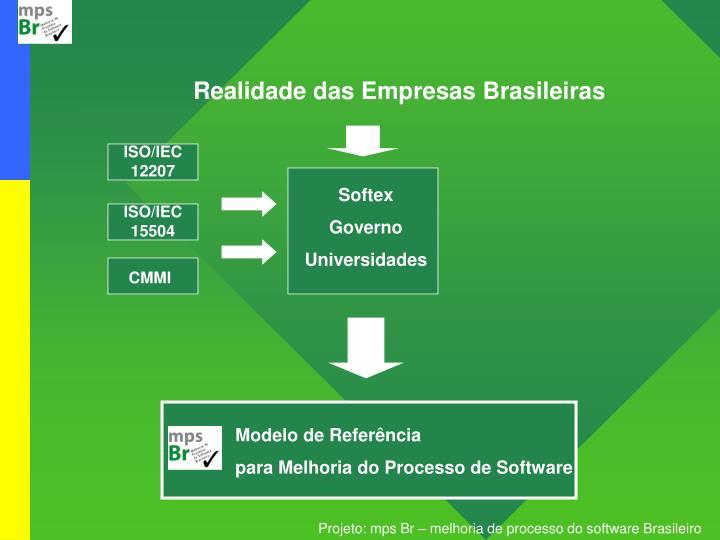 Realidade das Empresas Brasileiras