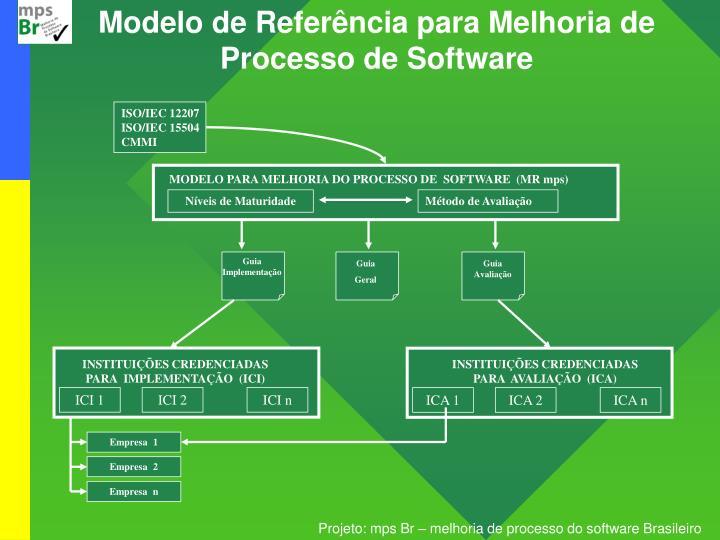 Modelo de Referência para Melhoria de Processo de Software