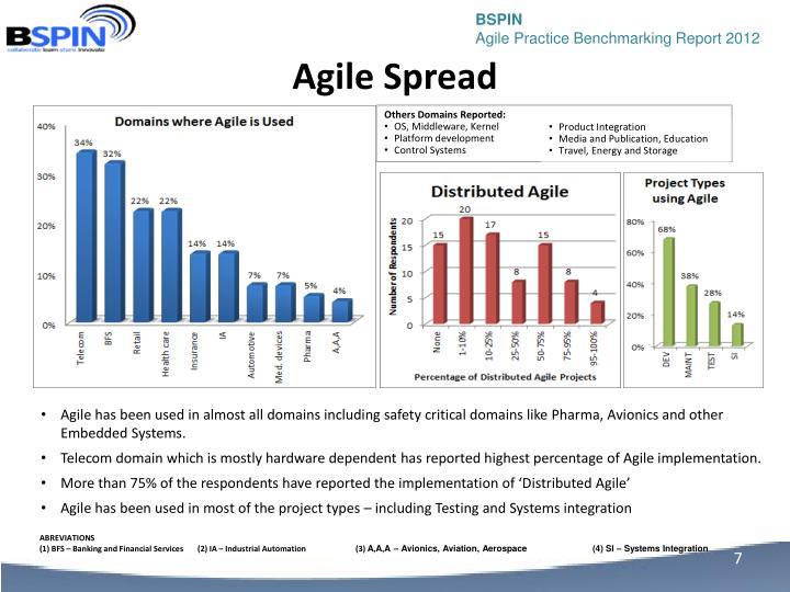 Agile Spread
