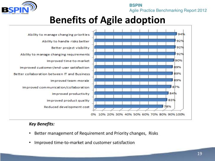 Benefits of Agile adoption