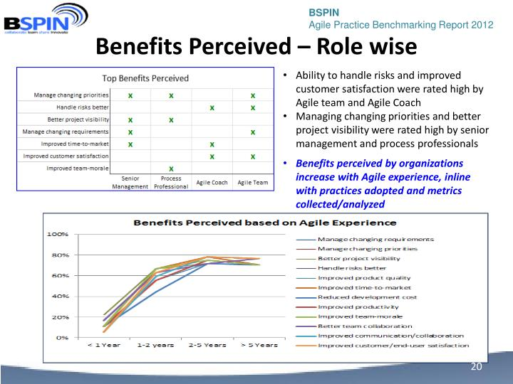 Benefits Perceived – Role wise