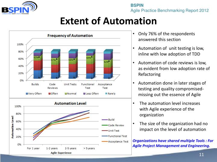 Extent of Automation