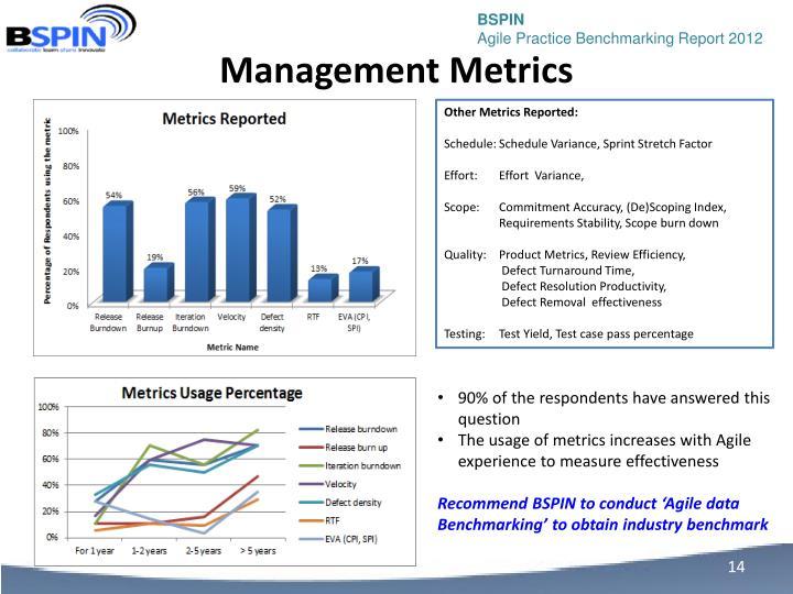 Management Metrics