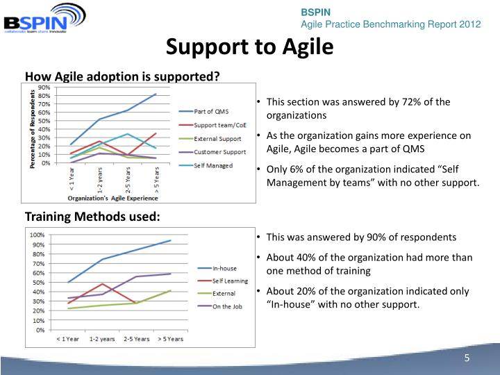 Support to Agile