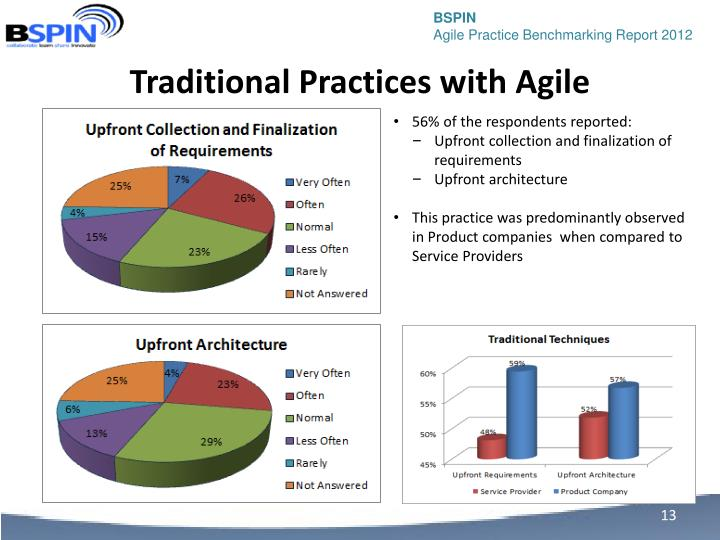 Traditional Practices with Agile