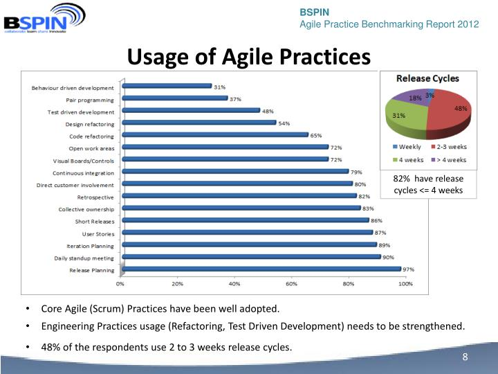 Usage of Agile Practices