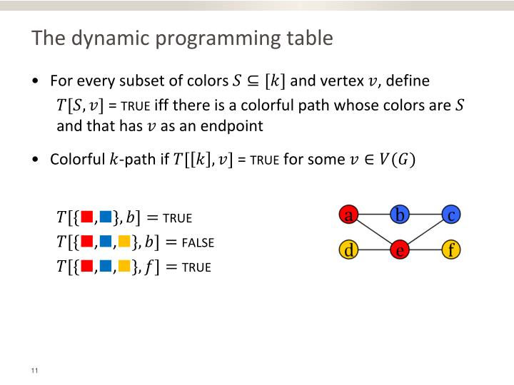 The dynamic programming table