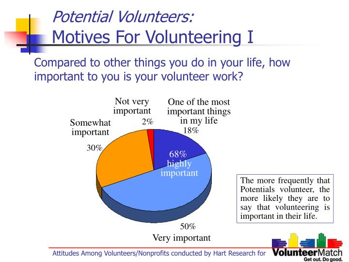 Potential volunteers motives for volunteering i
