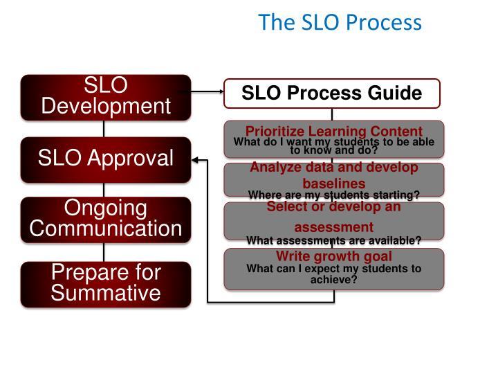 The SLO