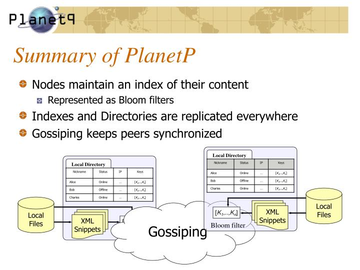 Summary of PlanetP