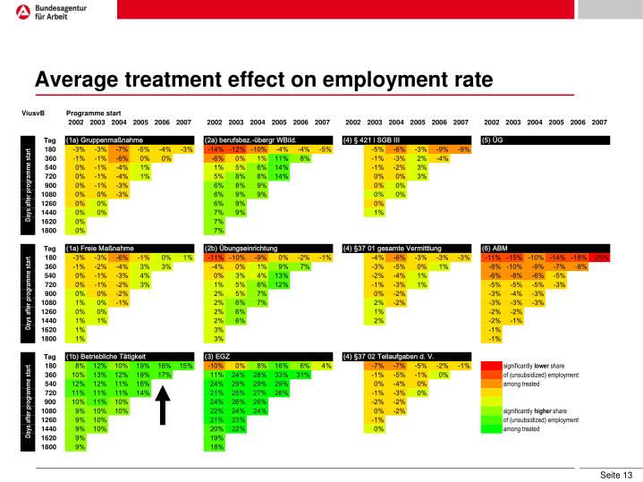 Average treatment effect on employment rate