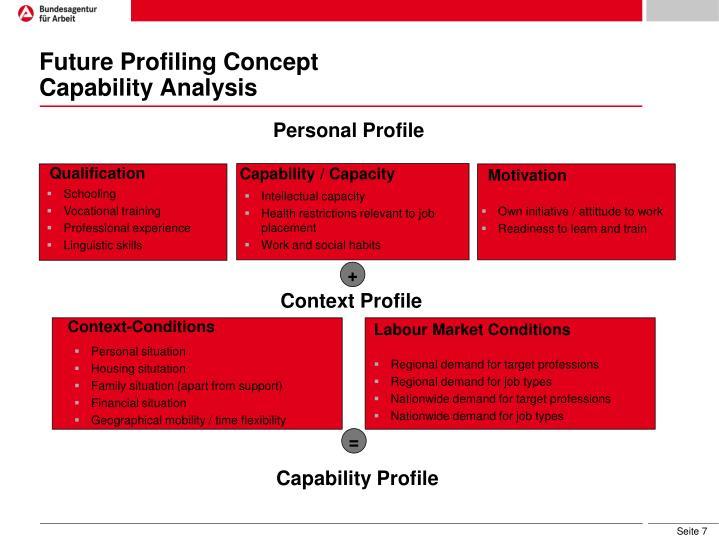 Future Profiling Concept