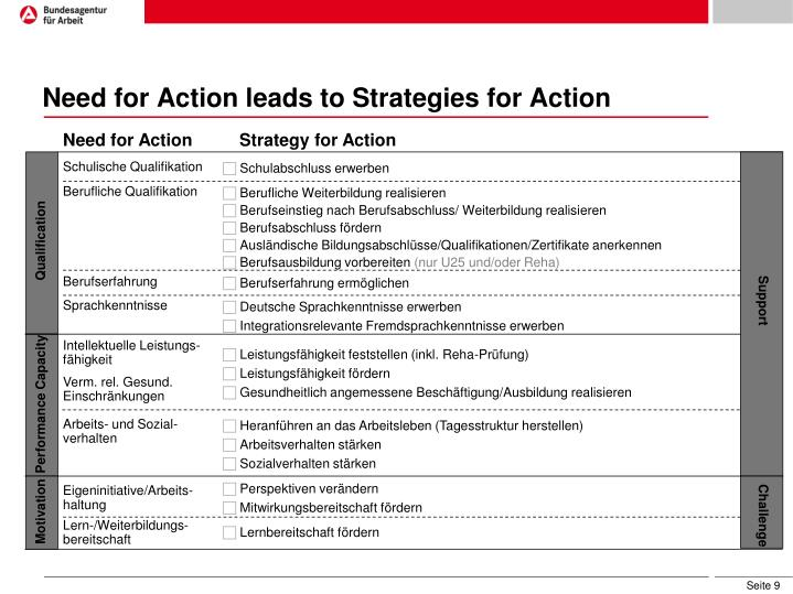 Need for Action leads to Strategies for Action