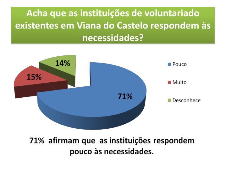 Acha que as instituições de voluntariado existentes em Viana do Castelo respondem às necessidades?