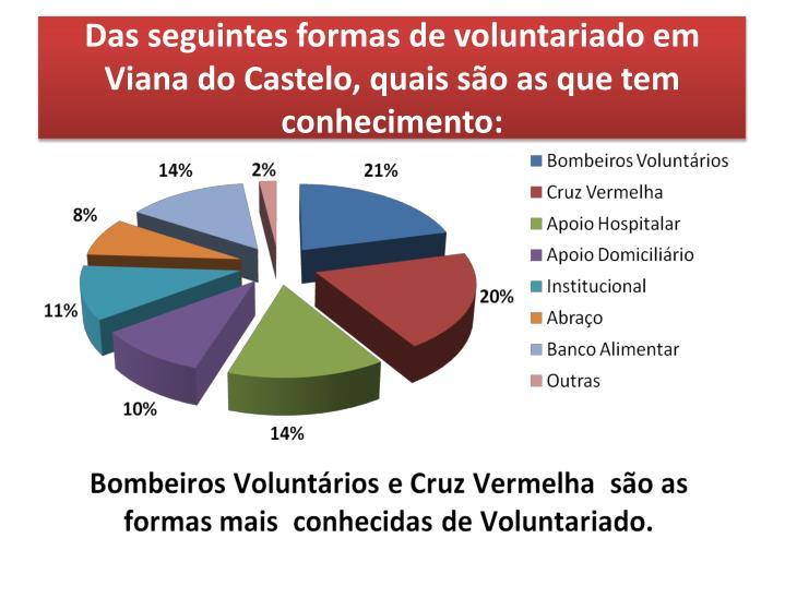 Das seguintes formas de voluntariado em Viana do Castelo, quais são as que tem conhecimento: