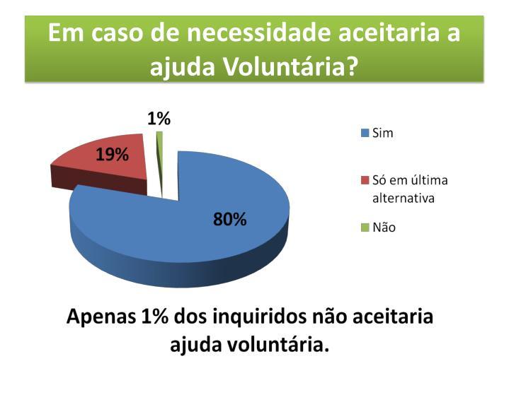 Em caso de necessidade aceitaria a ajuda Voluntária?
