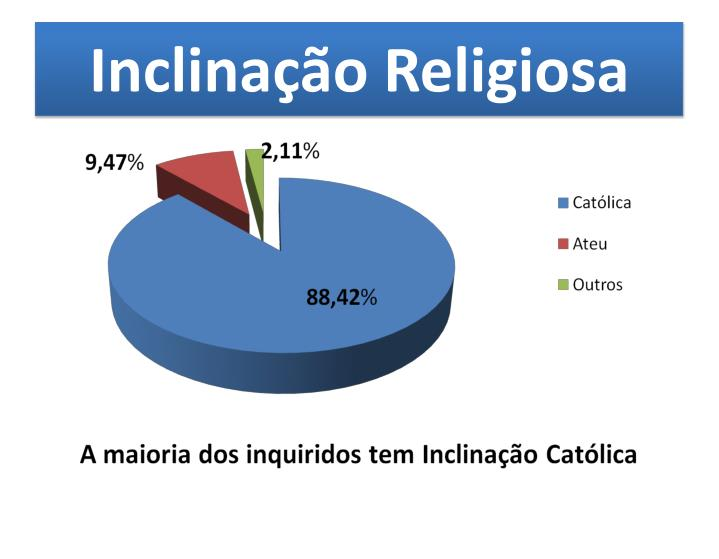 Inclinação Religiosa