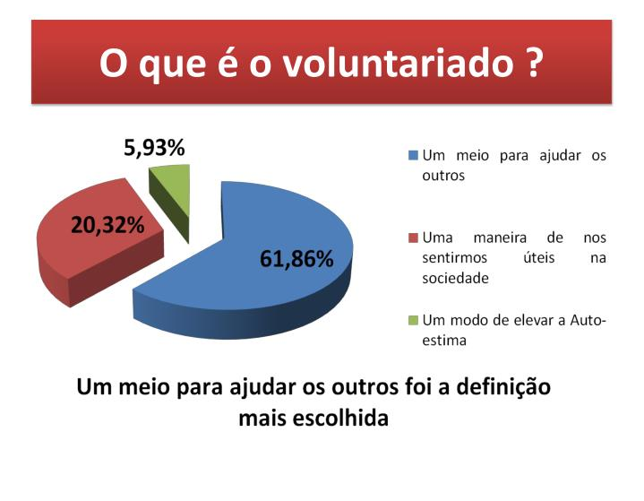 O que é o voluntariado ?