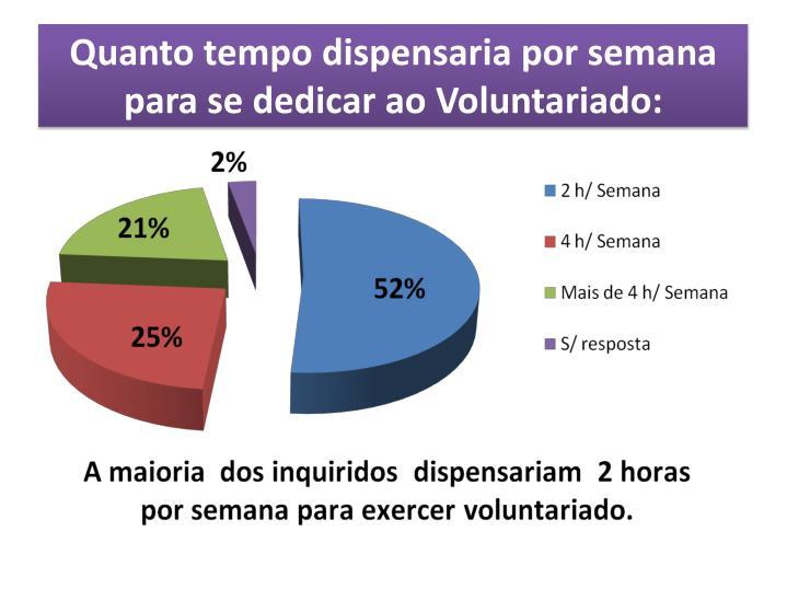 Quanto tempo dispensaria por semana para se dedicar ao Voluntariado: