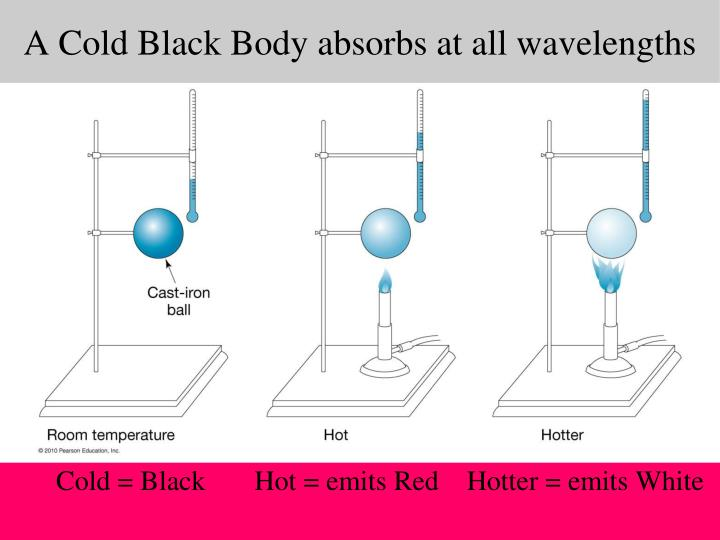 A Cold Black Body absorbs at all wavelengths