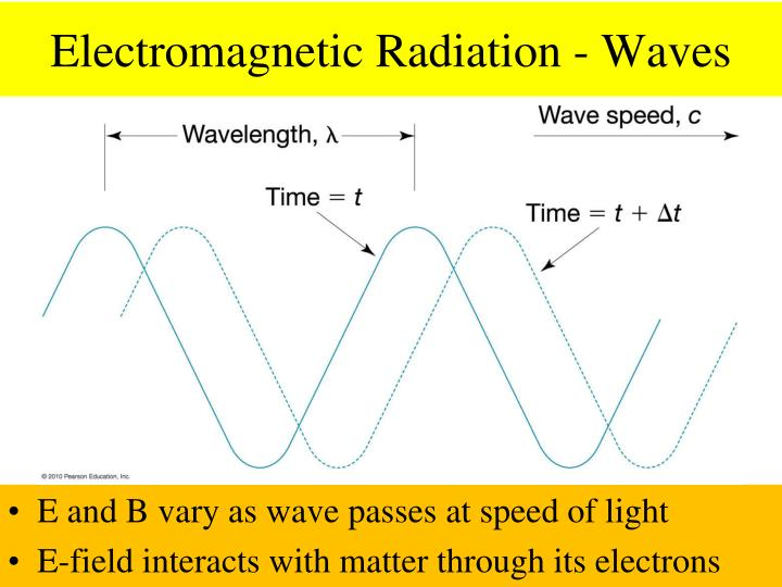 Electromagnetic Radiation - Waves