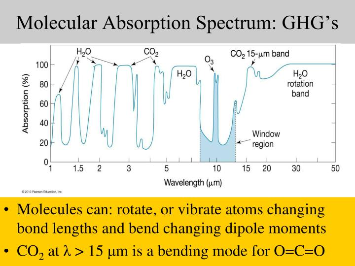 Molecular Absorption Spectrum: GHG's