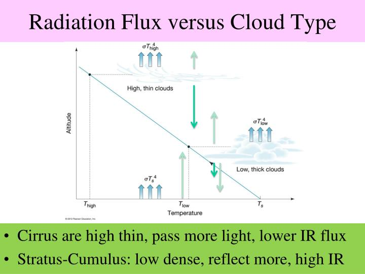 Radiation Flux versus Cloud Type