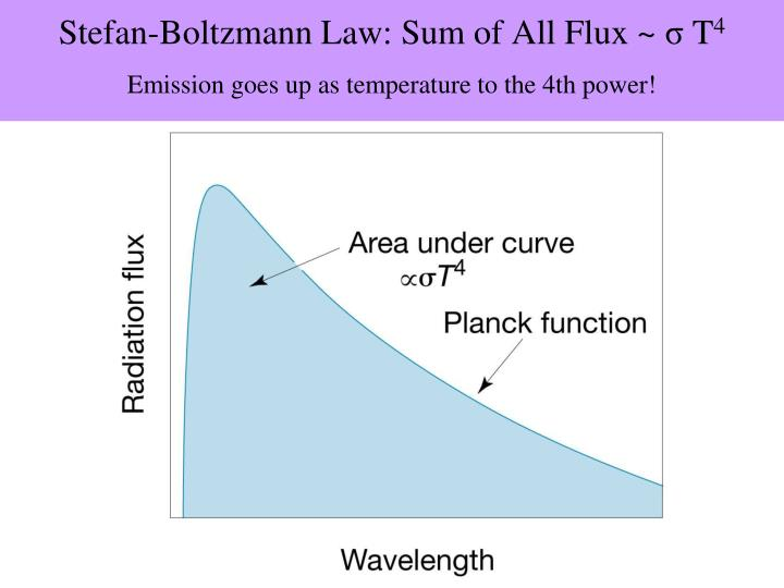 Stefan-Boltzmann Law: Sum of All Flux ~