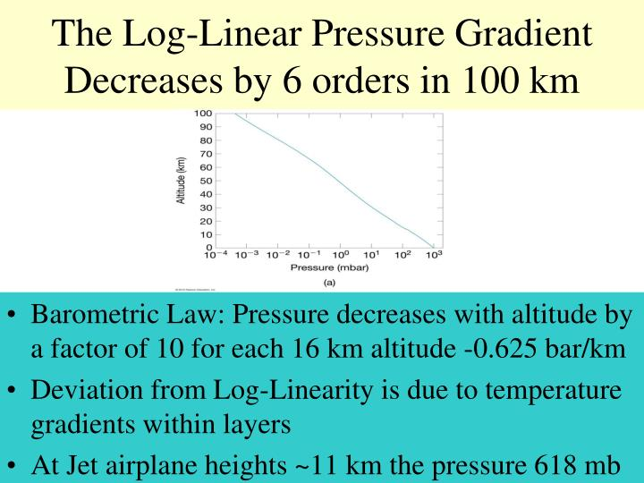 The Log-Linear Pressure Gradient Decreases by 6 orders in 100 km