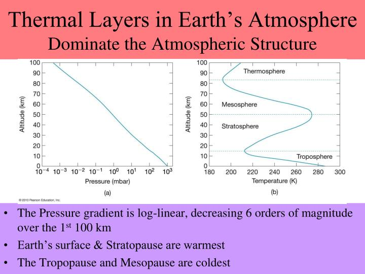 Thermal Layers in Earth's Atmosphere