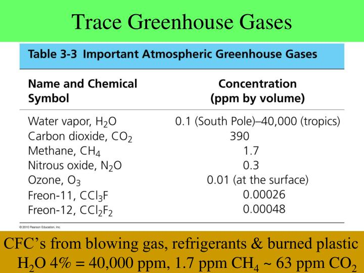 Trace Greenhouse Gases