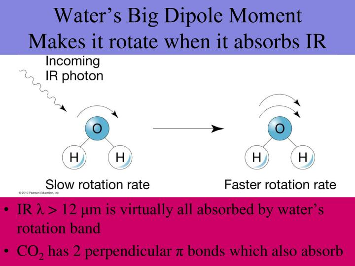 Water's Big Dipole Moment