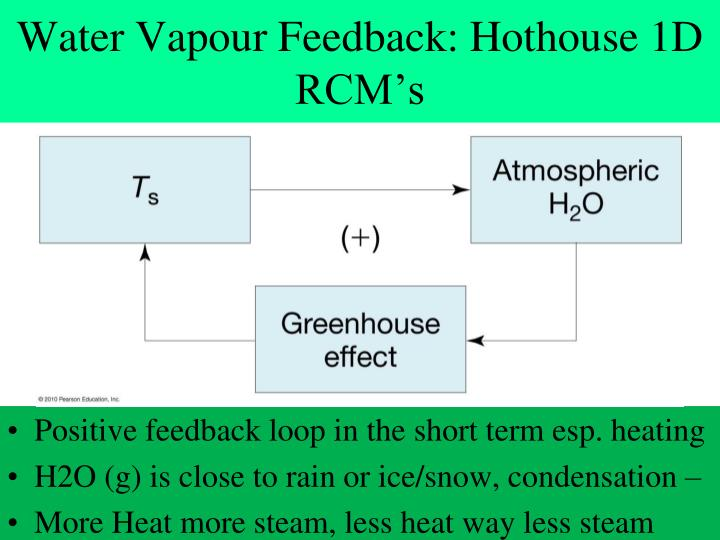 Water Vapour Feedback: Hothouse 1D RCM's