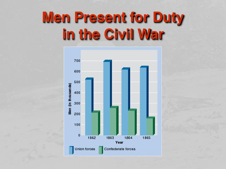 Men Present for Duty