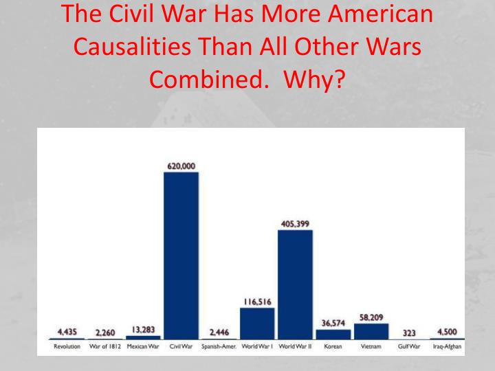 The Civil War Has More American Causalities Than All Other Wars Combined.  Why?