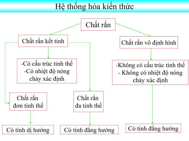 H thng ha kin thc