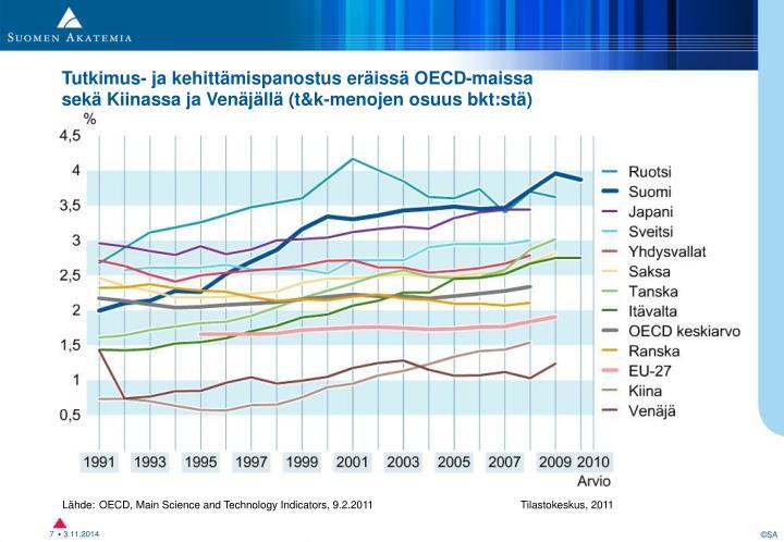 T&k-panostus eräissä OECD-maissa