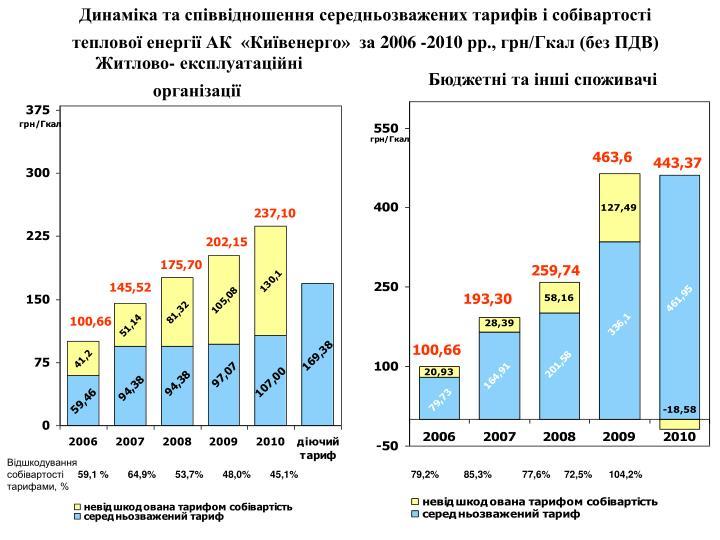 Динаміка та співвідношення середньозважених тарифів і собівартості  теплової енергії АК  «Київенерго»  за 2006 -2010 рр., грн/Гкал (без ПДВ)