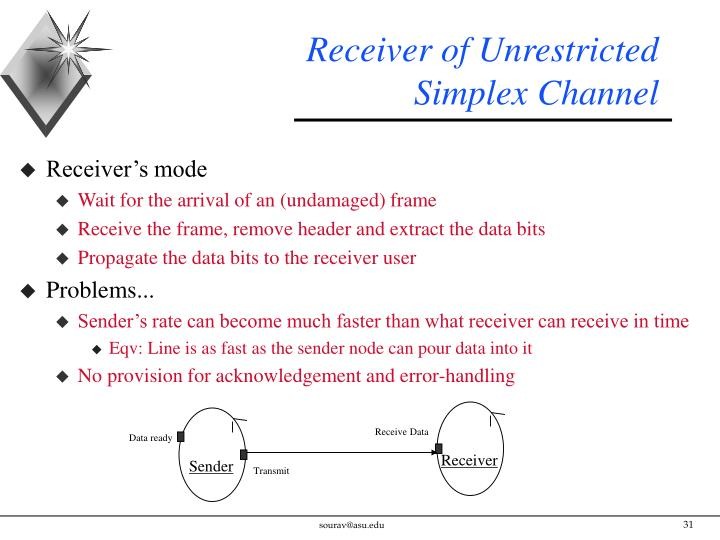 Receiver of Unrestricted Simplex Channel