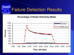failure detection results